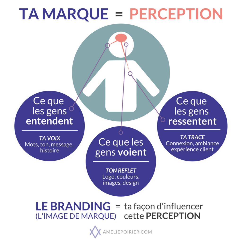 Ta marque = perception, le branding = ta façon d'influencer cette perception.